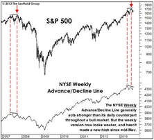 Market Internals: The Good And The Bad