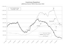 Industrial Metals Stocks: Metals Stocks Slump In December, After Big November