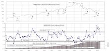 NASDAQ & NYSE Short Interest