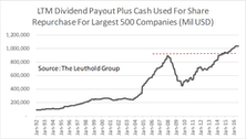 Can Companies Sustain Cash Payouts?