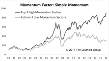 Emerging Markets: Momentum-Based Sector Rotation