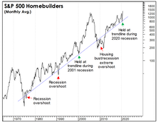 Homebuilders: The Weird And Unexpected
