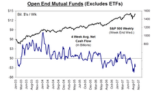 Mutual Fund Flow…..Selling Accelerates In Q3