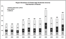 Global Dividend Screen
