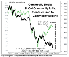 The Commodity Bull That Equity Investors Missed...