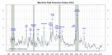 "Risk Aversion Index: New ""Higher Risk"" Signal"