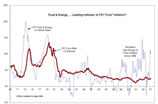 Inflation Falls During/After Recessions, But Maybe Not This Time