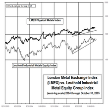 Industrial Metals Stocks: Metals Equities Give Back Some Performance, Still A Top-Rated Group