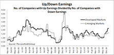 Emerging Markets: Fundamental Diffusion Indicators