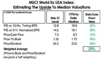 Are Foreign Stocks Cheap Enough?