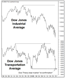 "Technical Comment: No Worries Over ""Dow Theory?"""