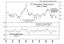 VLT Momentum On U.S. Currency...Applications (And Implications) For The Weak Dollar