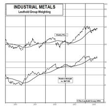 Industrial Metal Stocks: The Rally Continues