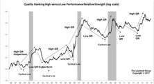 Leverage Factor: A Tailwind For High Quality Stocks?