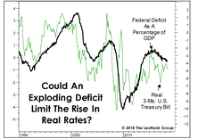 Real Rates And The Federal Deficit