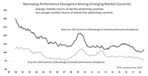 Narrow Performance Divergence Among EM May Not Last