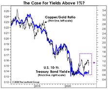 Five Reasons To Expect Higher Yields