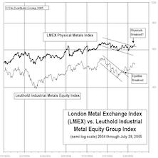 Industrial Metals Stocks: Big Rally In Metal Equities