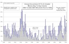 2011 Volatility Summary: S&P 500 And NASDAQ