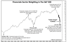 Financials: Initial Target Satisfied....Now What?