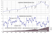 NASDAQ Short Interest Ratio: A Useful Tool
