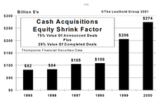 The Big Shrink…Record Level Cash Acquisitions In 2000