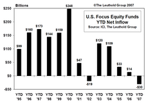 Mutual Fund Flow…..Net Outflow From U.S. Equity Funds At Record Level