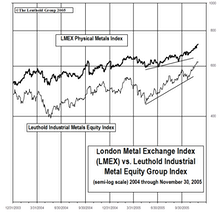 Industrial Metals Stocks…..Roar Back In November, Remain A Top-Rated Group