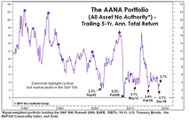 AANA: The Good And The Bad