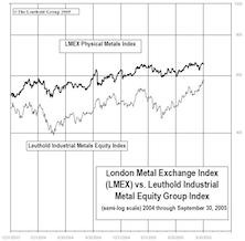 Industrial Metals Stocks: Metals Equities Surge Higher In September, Now Top-Rated Group