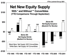 Convertible Offerings….How They Affect The Stock Market Supply/Demand Equation