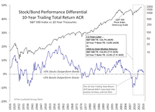 A Stock/Bond Relationship Revisited