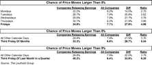 Calendar Effect On Earnings-Release Day Price Movement