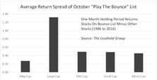 Playing The Bounce: Does The November List Bounce?
