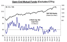 Mutual Fund Flow…..Public Support For U.S. Equities Continues To Falter
