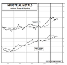 Industrial Metal Stocks: Down, But Definitely Not Out