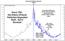 Where Are Yields Headed? Look In The Mirror!