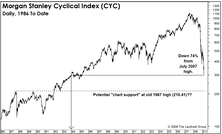 Cyclicals: Getting All The Respect Of Financials