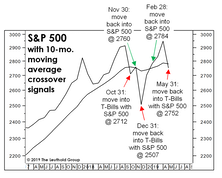 Trend: The New Contrary Indicator?