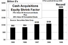 The Big Shrink…Record Level Cash Acquisitions In 1999