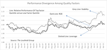 Divergence Among Quality Factors