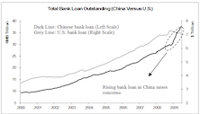 Rising Bank Lending In China: Good or Bad?
