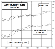 """Adding Agricultural Products To Select Industries """"Small Group"""" Holdings"""