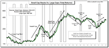Leuthold Ten Factor Small Cap Leadership Model Update: Still Neutral
