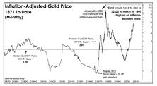 Perspectives On Gold: Relationships That Help Us Understand Gold Price Movements
