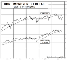 New Select Industries Group Holding: Constructing Position In Home Improvement Retail