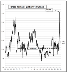 Technology Sector Valuations: Where Are We Now?