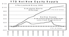 Net New Equity Supply