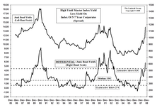 High Yield Bonds: Start Accumulating