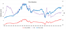 Valuation Metrics: Numerators & Denominators
